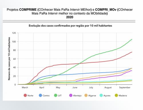 Lançamento de website e dashboards desenvolvidos no âmbito de projetos de implementação rápida para soluções inovadoras de resposta à pandemia da COVID-19